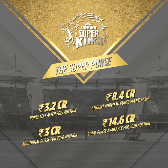 IPL 2020: CSK releases Billings, Mohit; frees Rs 14.56 crore in auction budget